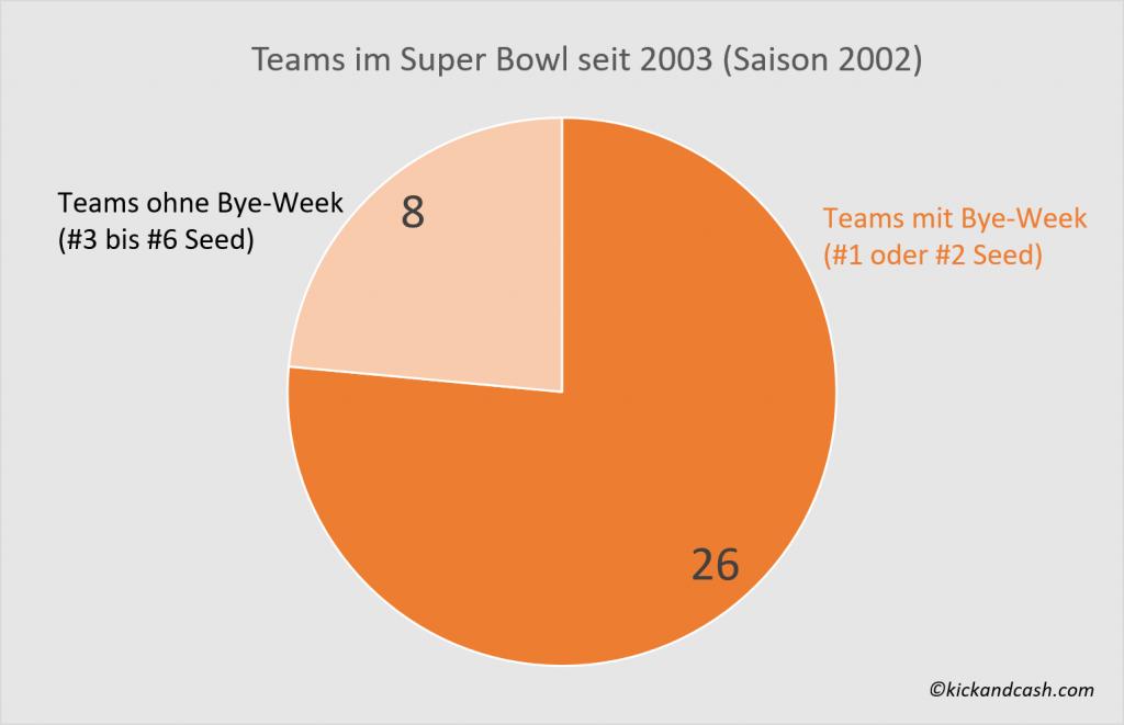 Wer Spielt Im Super Bowl