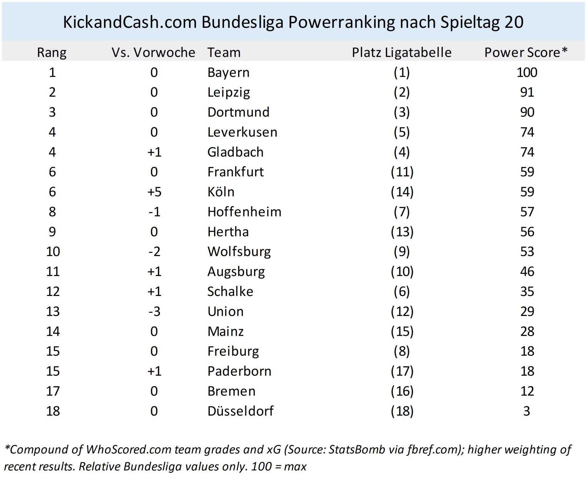 Bundesliga Spieltag Noten
