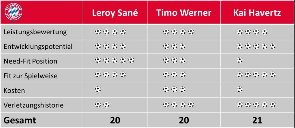 Sane, Werner oder Havertz: Wen soll der FC Bayern verpflichten